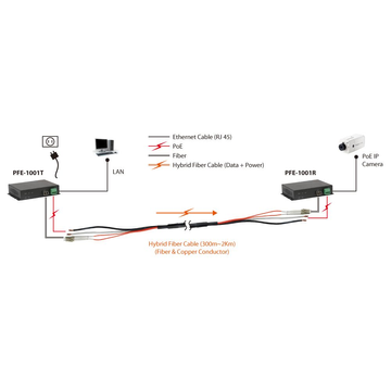 LevelOne PoE over Hybrid Cable Receiver, 1 PoE Output, Network receiver, 2000 m, 100 Mbit/s, Full, Half, 1000 entries, 14880 pps